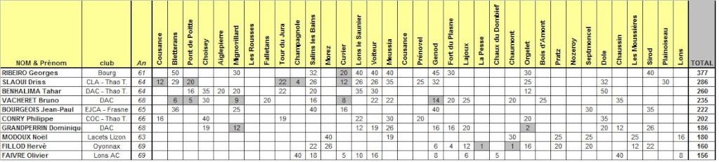 COURSES - Résultats du Challenge des Courses Hors Stade du Jura 2009 Vh10