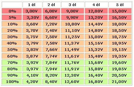 Pourcentage de décharge des lipos. Dyn00611