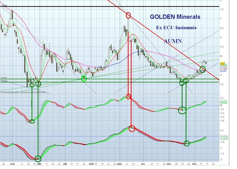 Golden Minerals / AUMN - fil dédié Aumn_910