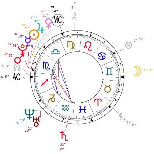Le Soleil en astrologie Monthe11