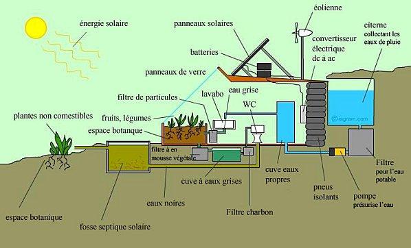 Santé et habitation. Earths11
