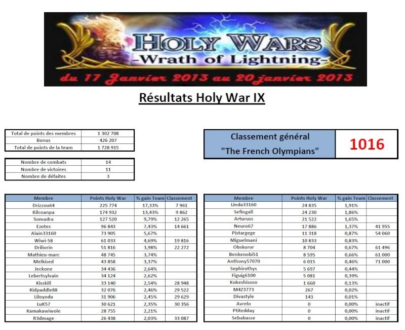 "Résultats Holy War IX ""Wrath of Lightning"" Rasult10"