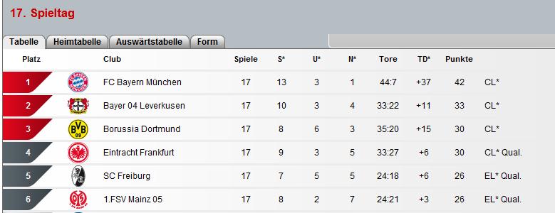 Bundesliga Bl10