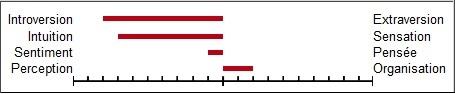 TEST MBTI - Version Eng (Khenrin) + VF (Pikazwanghaft) Inf_ta10