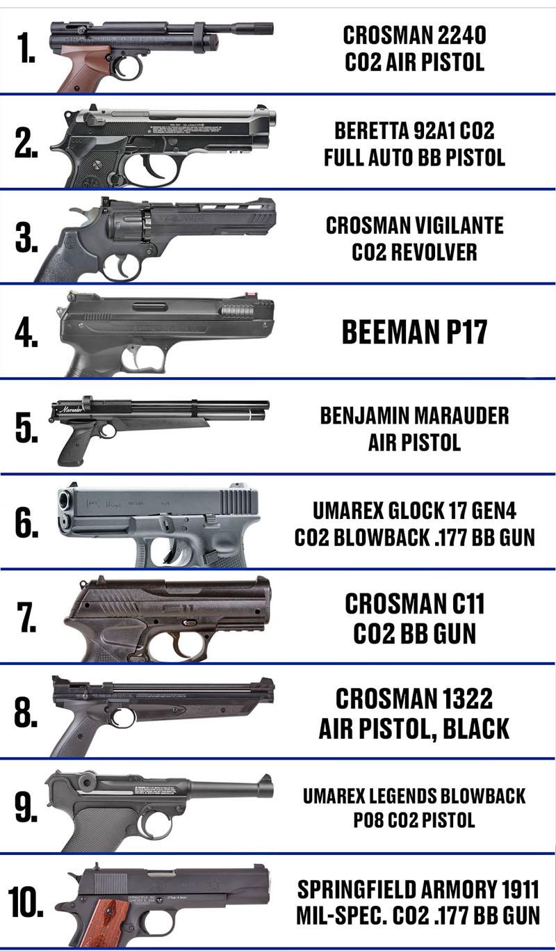 Pistolets meilleurs ventes 2020 Top_2010