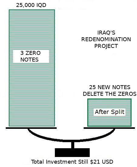 Seminar (delete zeros from the Iraqi dinar) Revers10