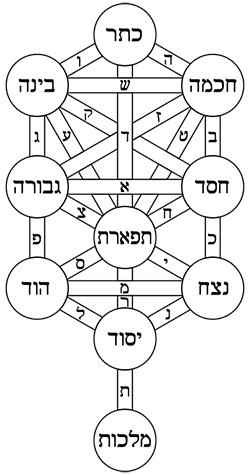 Demonic Sequentia Tree_o11