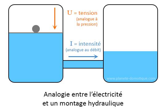 mesure méca elec pression Analog10
