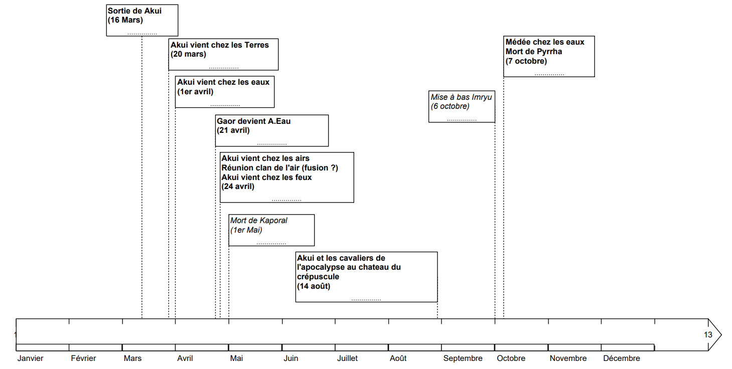▶ Histoire d'Elémenloup & chronologie Unknow10