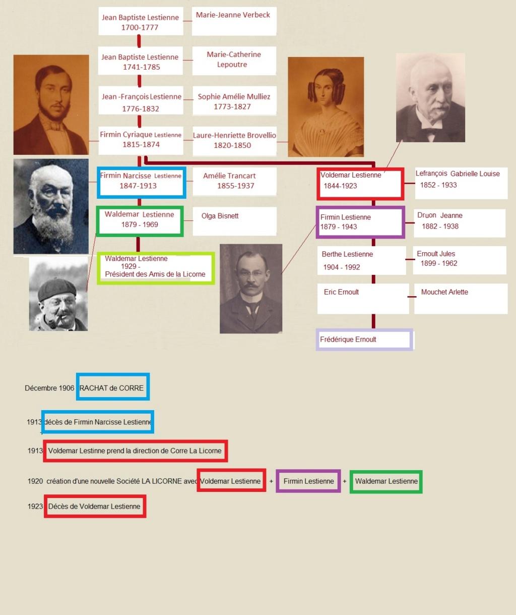 Généalogie de la famille Lestienne Lijn-l10