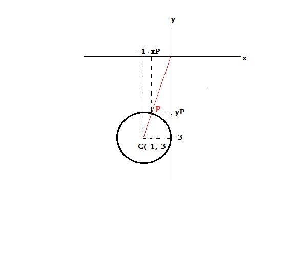 Equação da Circunferência Circ_e11