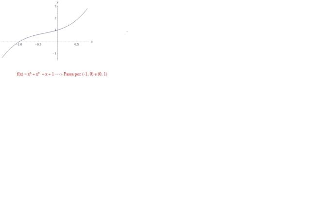 Função polinomial Funzze21