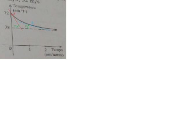 Taxa de variação de um refrigerante Gelade10