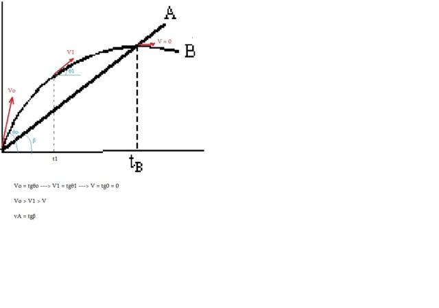 Gráfico  Grafv10
