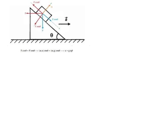 (AFA -2005) Plano Inclinado Acelerado Plinac11