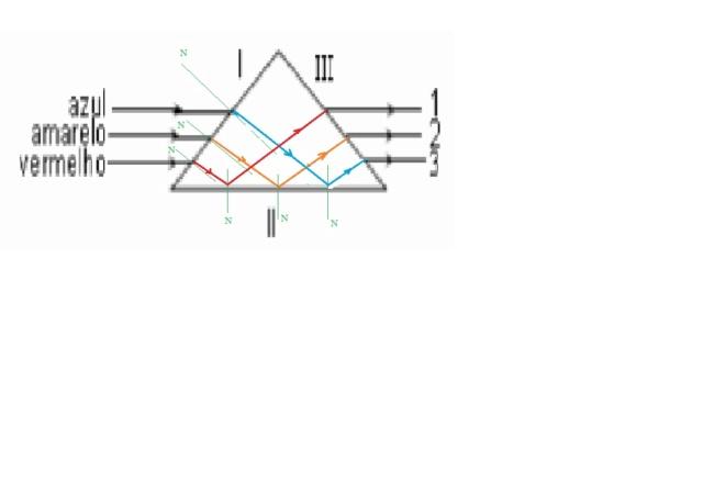 (UECE) Luzes monocromáticas em um prisma Prisma26