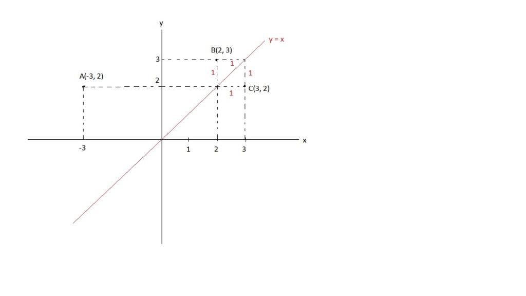 Geometria Analítica Simetr10
