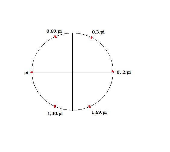 Numero de soluções da eq trigonométrica Trigon10