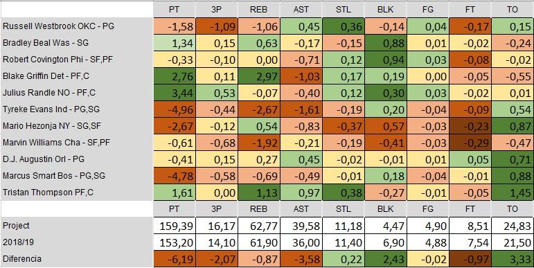 LIGA DE ROOKIES NBA FANTASY - Página 5 Compar10