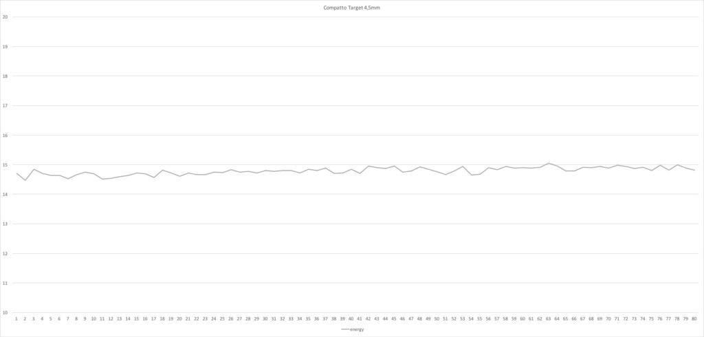 RESOLU ! - Problème de fuite Brocock Compatto Target (régulée) - Page 16 Compat10