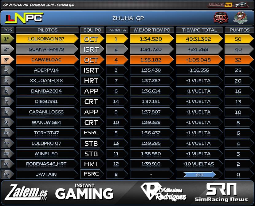 Division Megane V6 : Zuhai GP #8 1010
