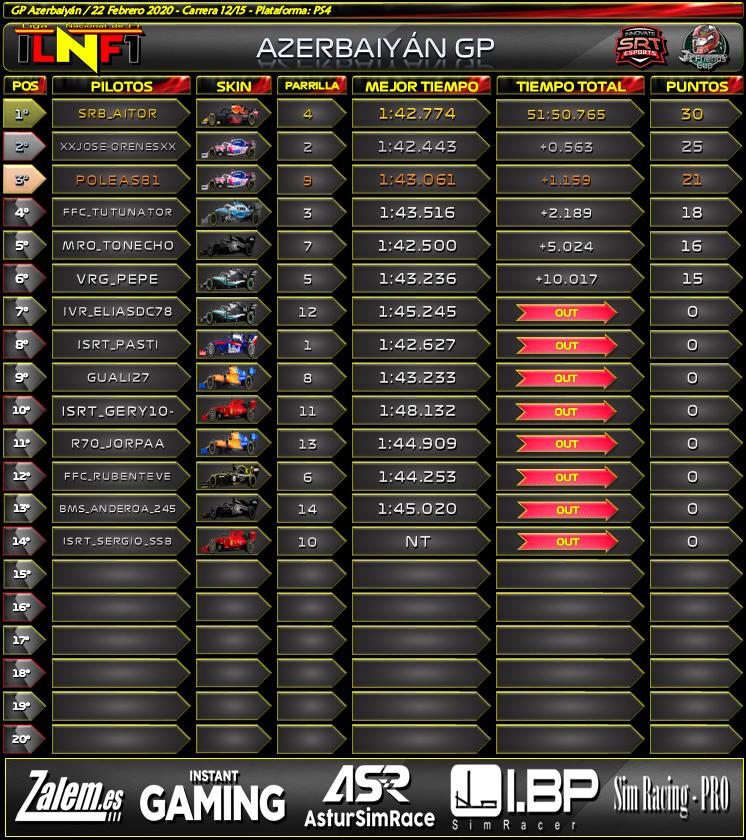 Temporada: Azerbaiyán GP #12 Azer10