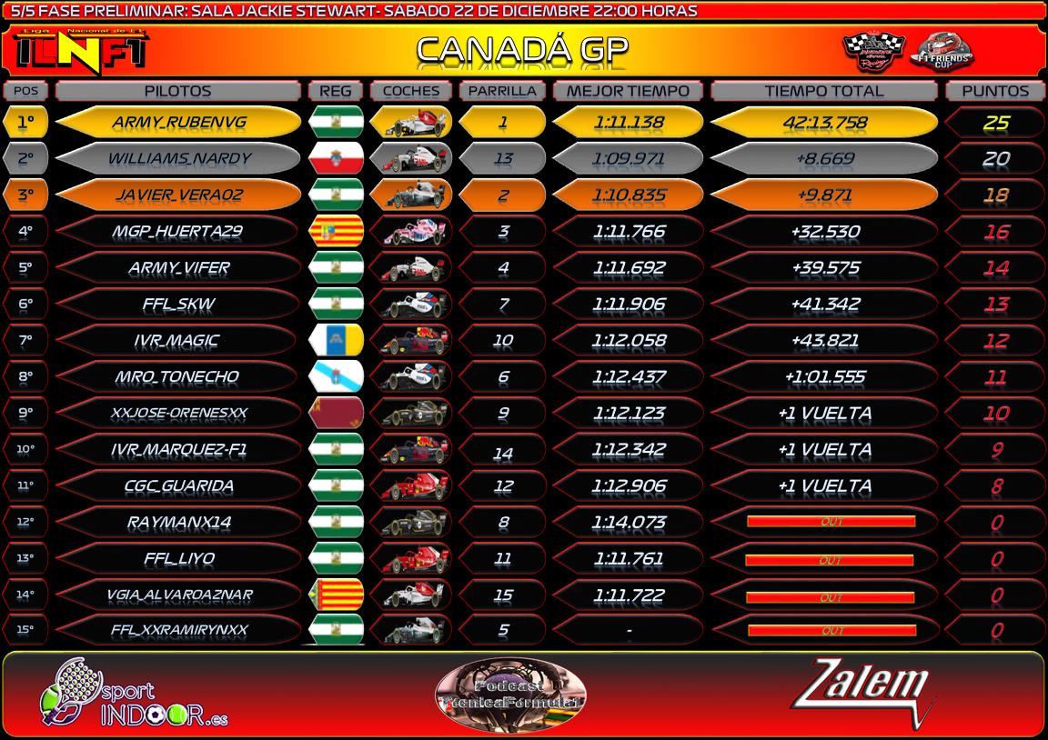Temporada : Canadá GP #5 Canadz10