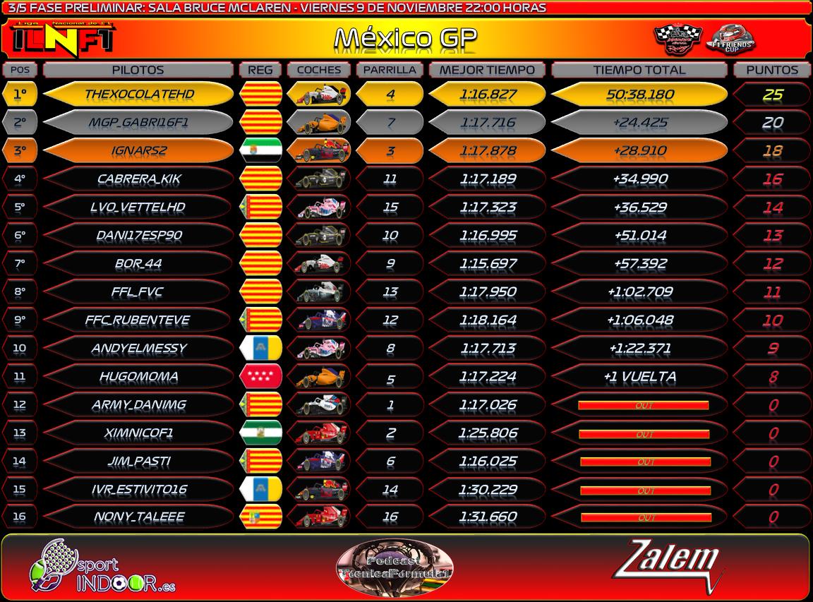 Temporada : México GP #3 Result23