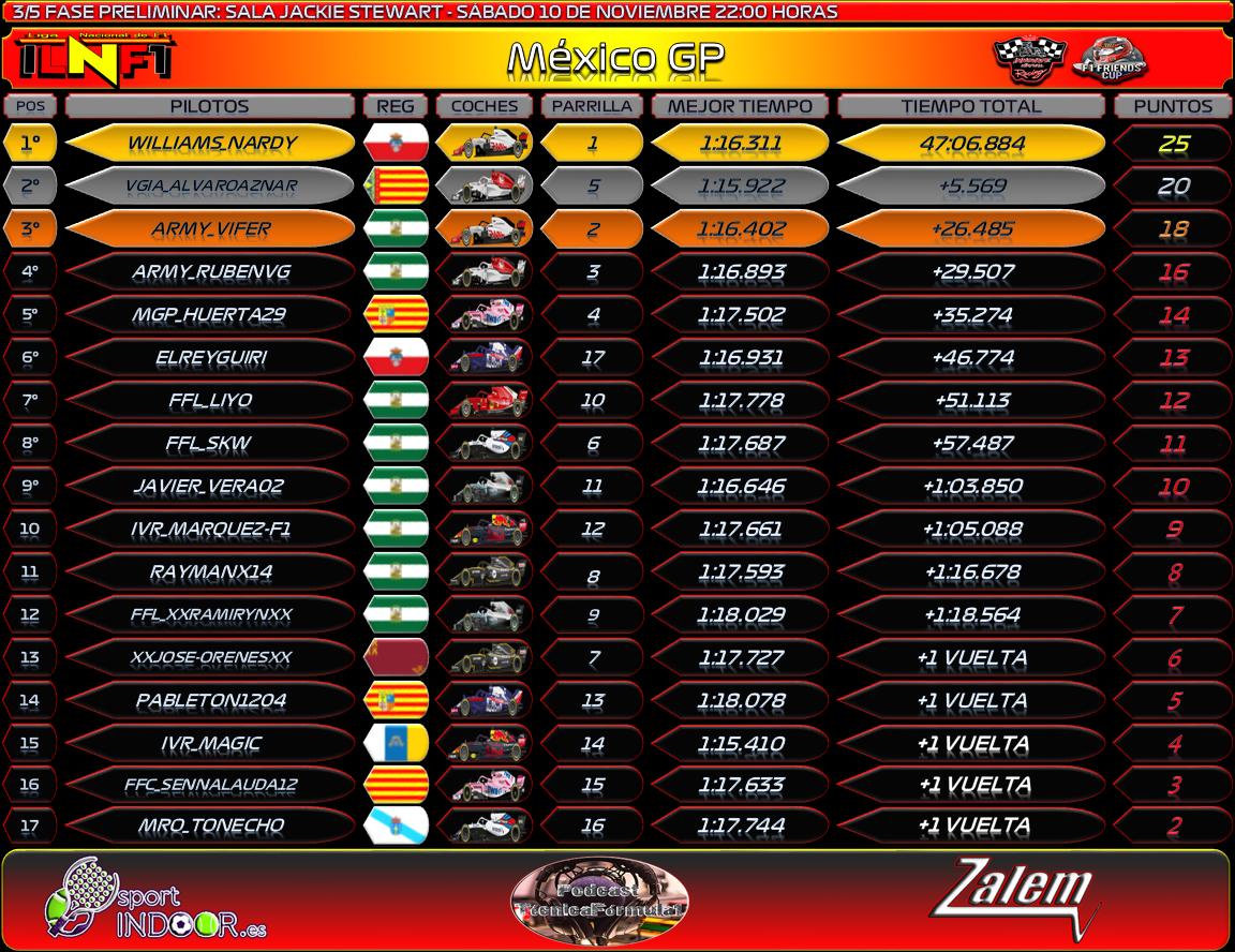 Temporada : México GP #3 Result26