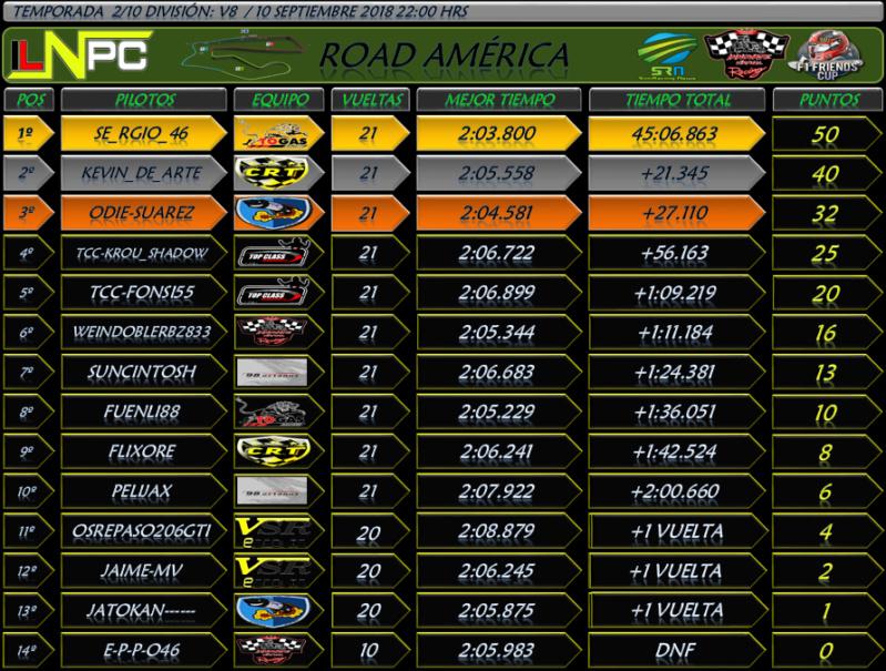 División V8 : Road América GP #2 V810