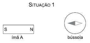 Próximo a essa mesma bússola, um ímã B é colocado com o eixo longitudinal  perpendicular ao eixo longitudinal do ímã A, fazendo com que a agulha da  bússola ... e0833d0a9f