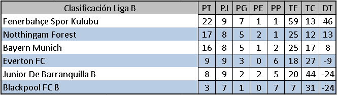 [LIGA B] RESUMEN J8 & J9 Ligab10