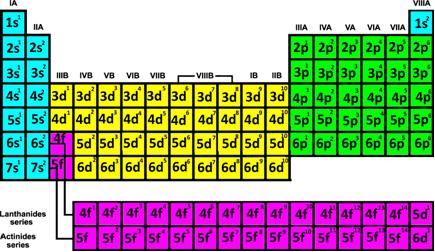 nível mais energético Subniv10