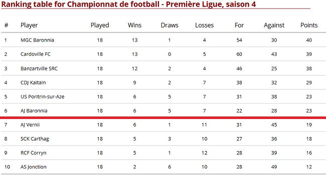 Championnat de football - Première Ligue, saison 4 Sans_t23