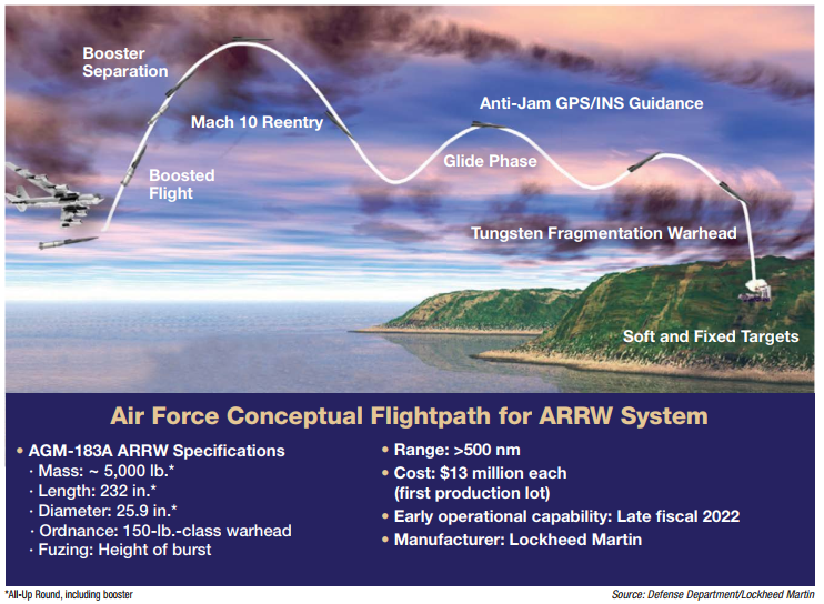 US (& Allies) Hypersonic developments and missiles - Page 4 Agm-1810