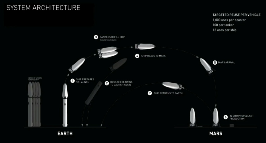 Russian Space Program: News & Discussion #3 - Page 40 Musk_m10