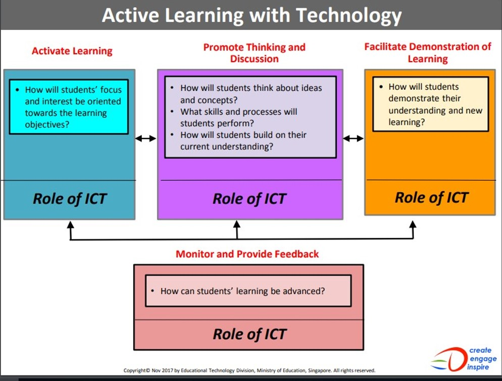 Effectiveness of Strategies employed for Character Education Through E-Pedagogy  Active11