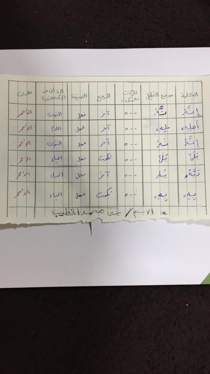 الواجب الأول / الدورة السادسة  - صفحة 5 Photo538