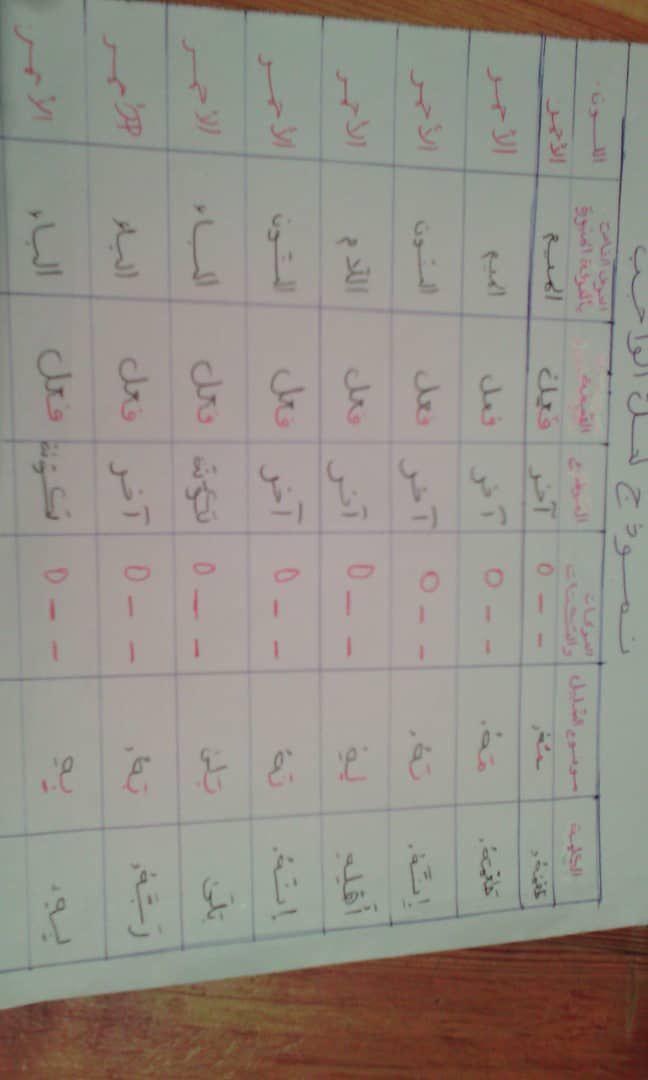 الواجب الأول / الدورة السادسة  - صفحة 5 Photo560