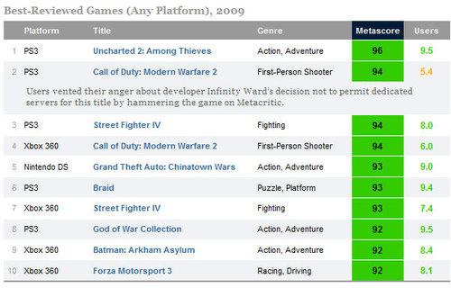 PS3 The Best Gaming Platform 2009? 500x_b10