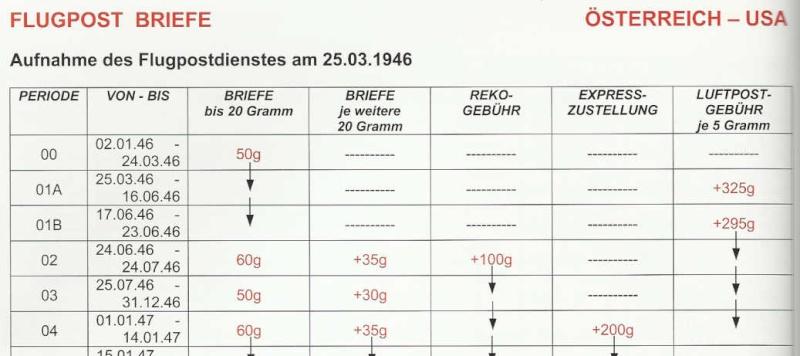 Postgebühren Flugpost Österreich 1946 Tabell10