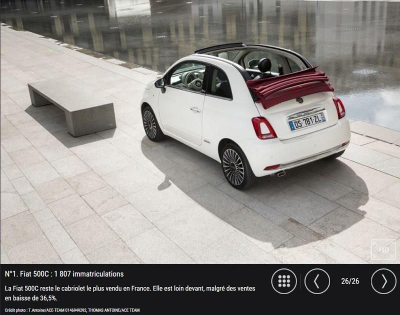 Top des ventes Cabrios Fiat_510