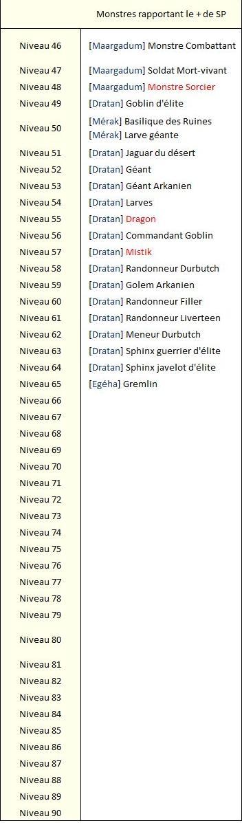 Les Monstres pour SP lvl 46 à lvl 65 Sp456511
