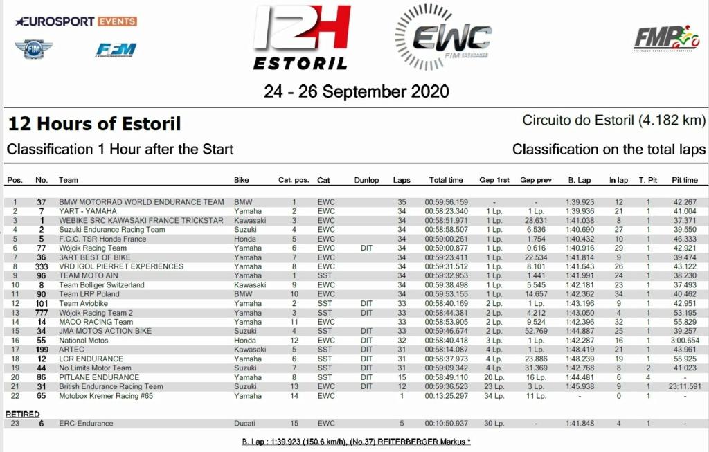 Endurance.Finale à Estoril 1h11