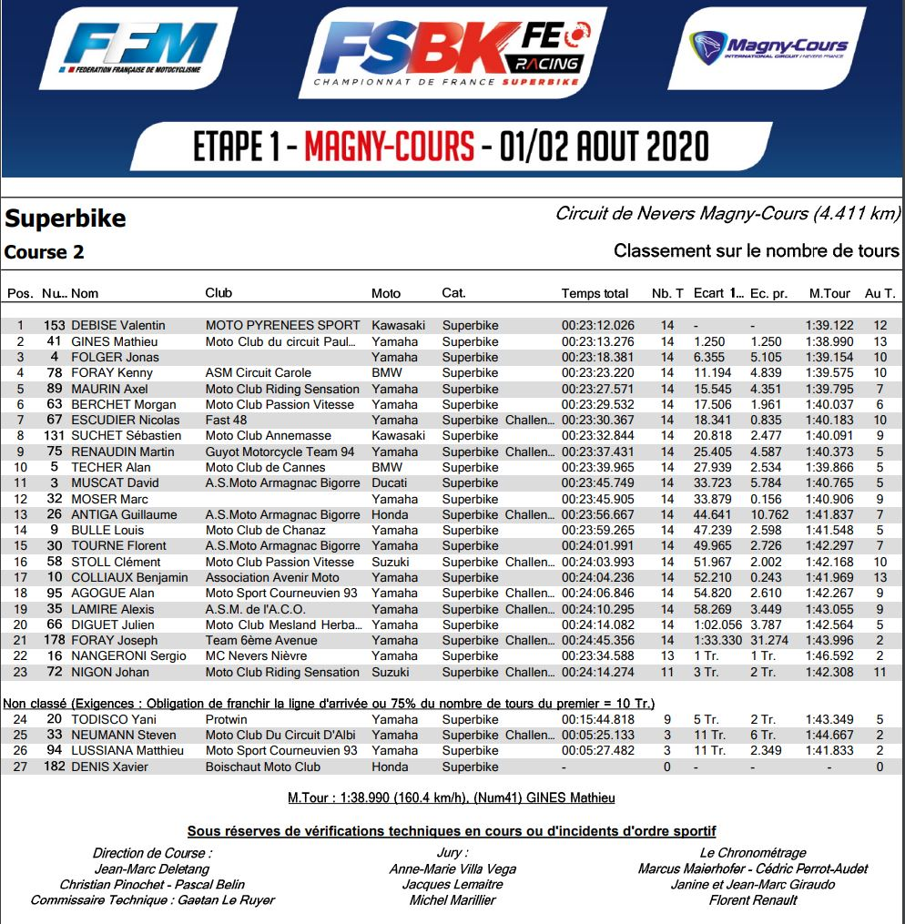 [FSBK] Magny-cours 2020 - Page 2 Sbk210