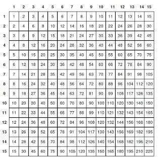 Tavole pitagoriche - Tavole numeriche fino a 5000 ...