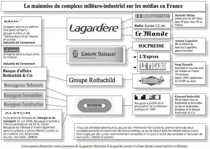 Les Milliardaires et l'État se payent la presse française [vidéos] 37420810