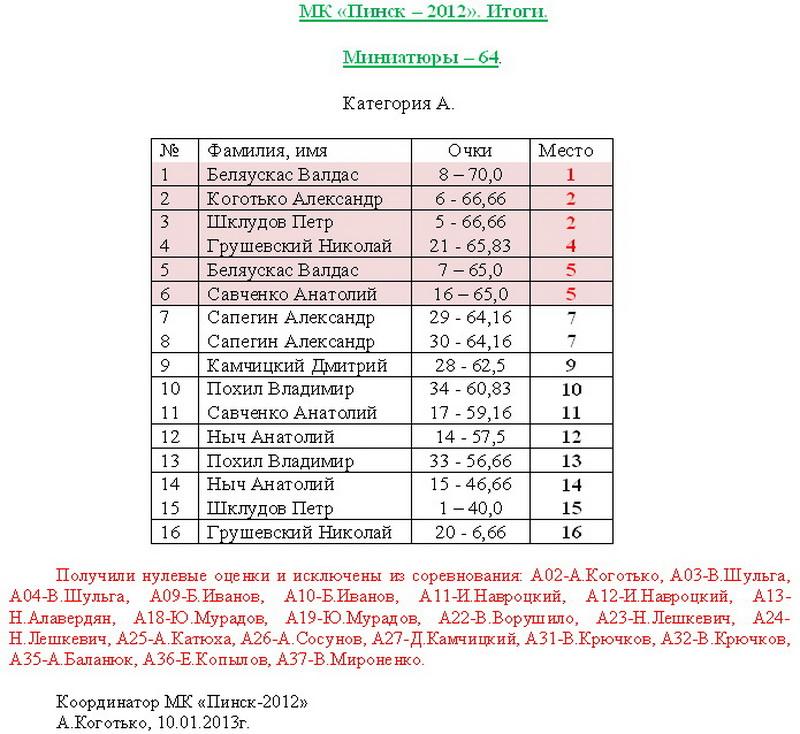 МК Пинск-2012 Dyddnd10