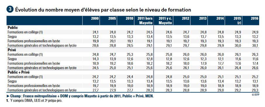 Evolution du nombre moyen d'élèves par classe en 15 ans, et mille autres informations indispensables Captur21