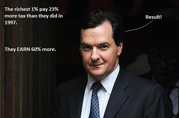 Yes, the top 1% pay 27% of tax. No, they're not paying their share Osborn10